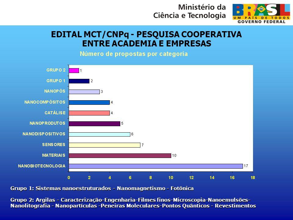 EDITAL MCT/CNPq - PESQUISA COOPERATIVA ENTRE ACADEMIA E EMPRESAS