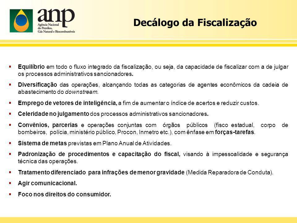 Decálogo da Fiscalização