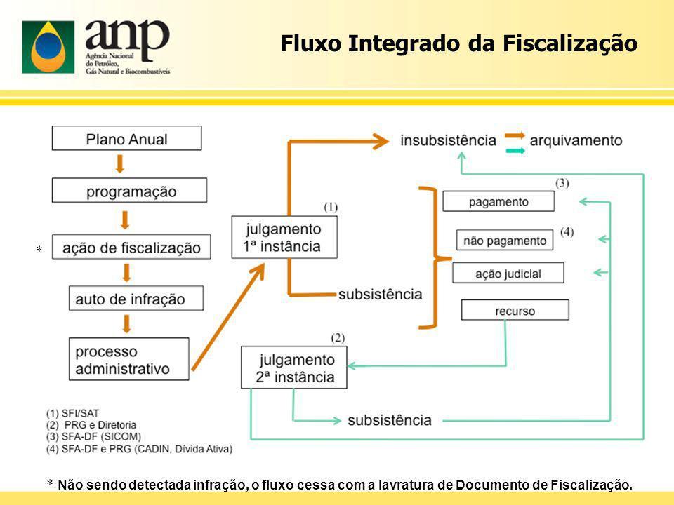 Fluxo Integrado da Fiscalização