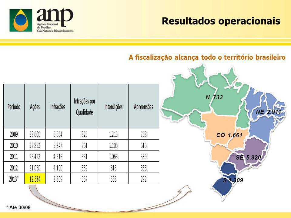 A fiscalização alcança todo o território brasileiro