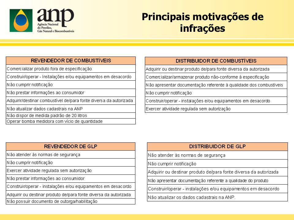 Principais motivações de infrações
