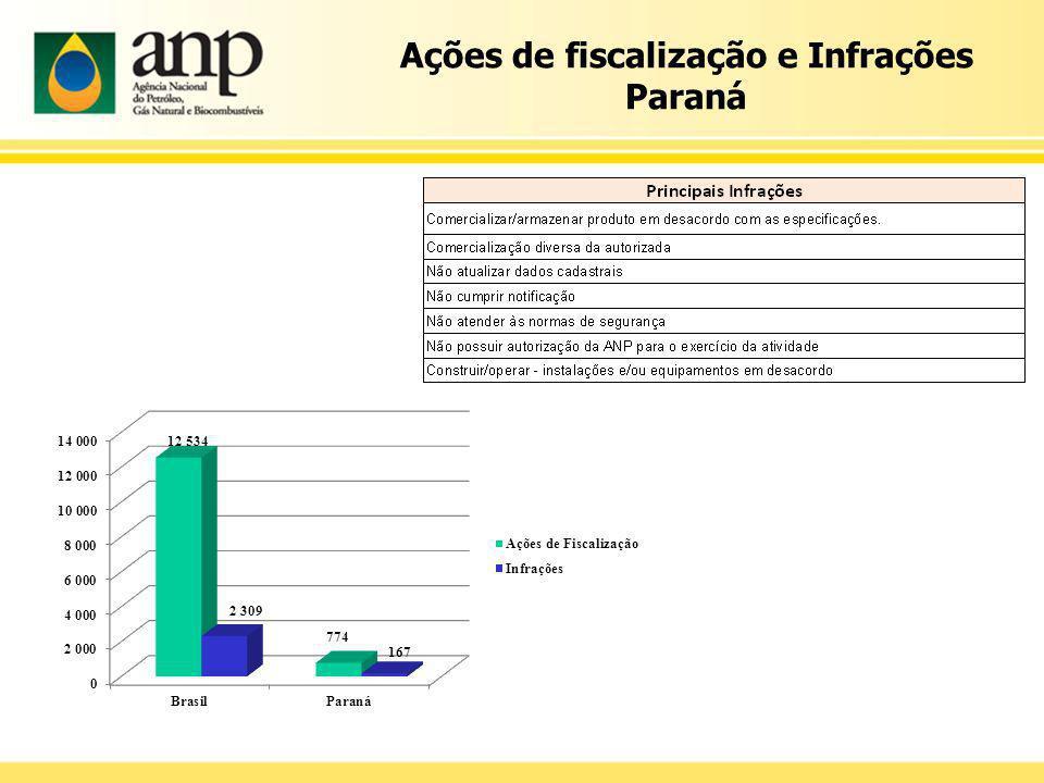 Ações de fiscalização e Infrações