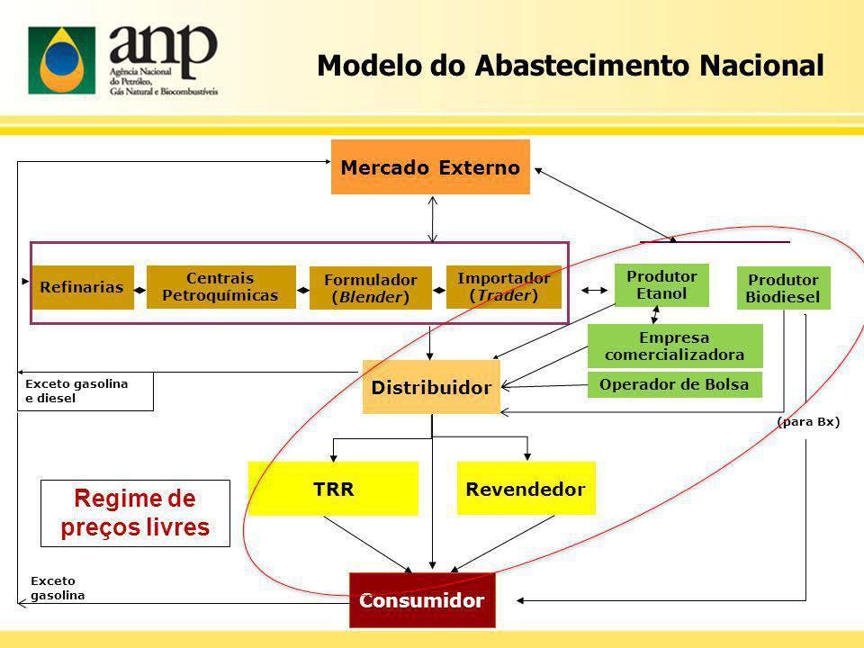 Modelo do Abastecimento Nacional