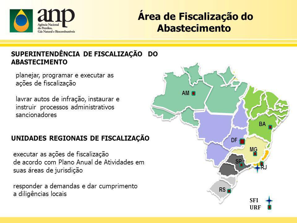 Área de Fiscalização do Abastecimento