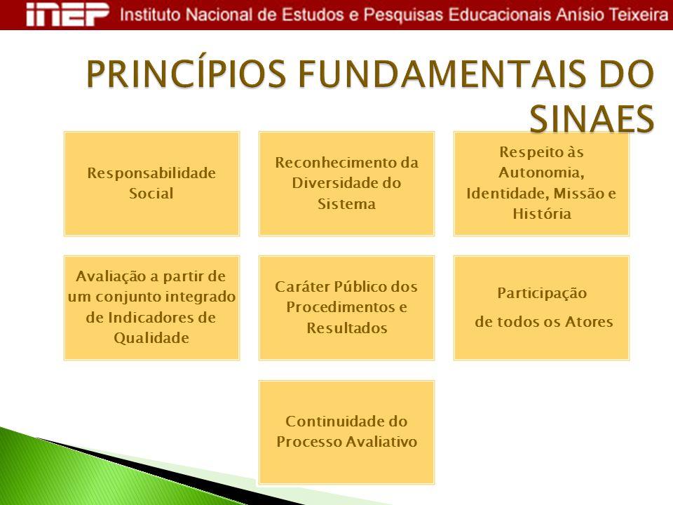 PRINCÍPIOS FUNDAMENTAIS DO SINAES