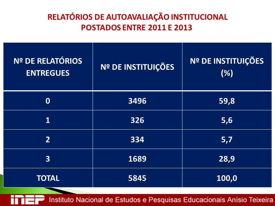 RELATÓRIOS DE AUTOAVALIAÇÃO INSTITUCIONAL Nº DE RELATÓRIOS ENTREGUES