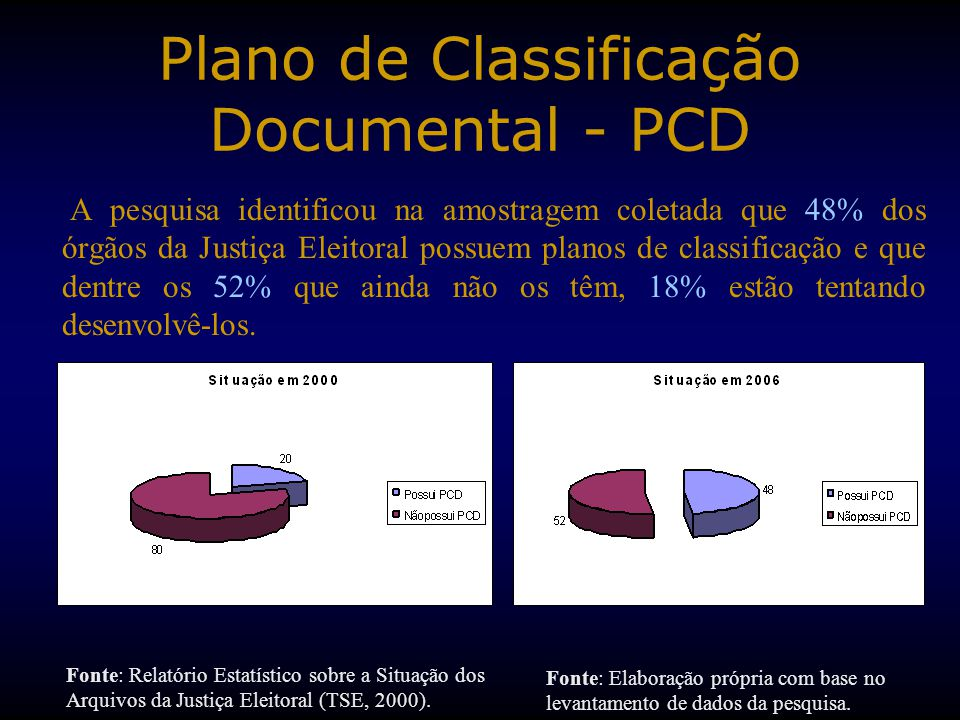 Plano de Classificação Documental - PCD