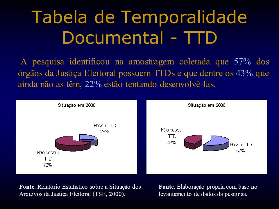Tabela de Temporalidade Documental - TTD