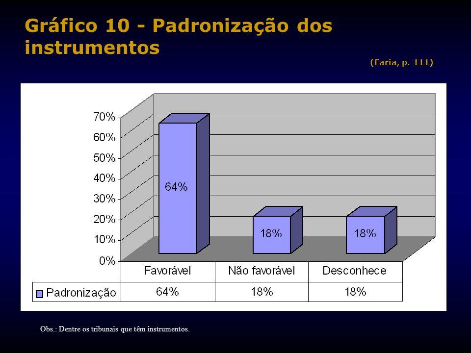 Gráfico 10 - Padronização dos instrumentos (Faria, p. 111)