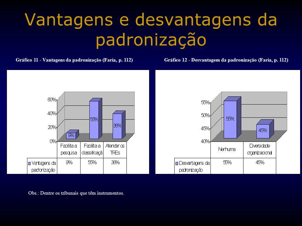 Vantagens e desvantagens da padronização