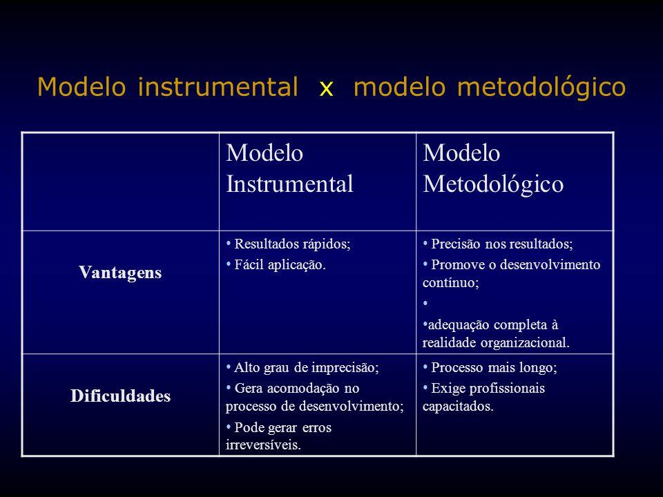 Modelo instrumental x modelo metodológico
