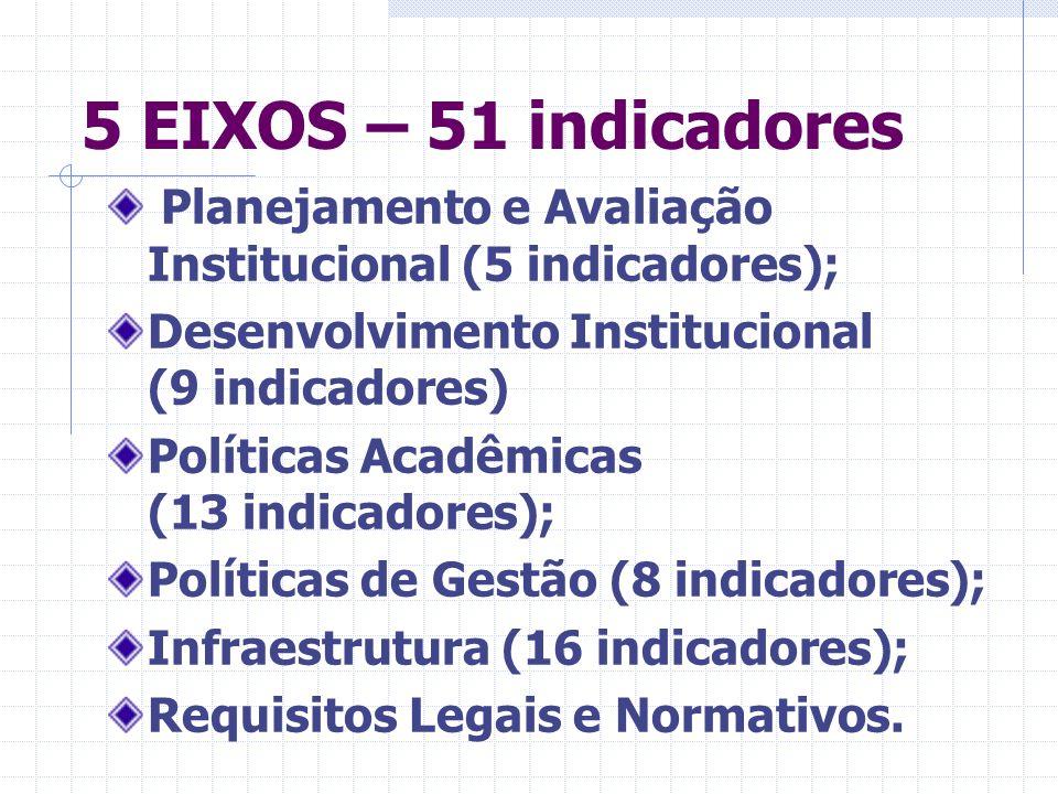 5 EIXOS – 51 indicadores Planejamento e Avaliação Institucional (5 indicadores); Desenvolvimento Institucional (9 indicadores)