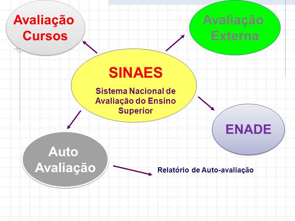 SINAES Avaliação Cursos Avaliação Externa ENADE Auto Avaliação