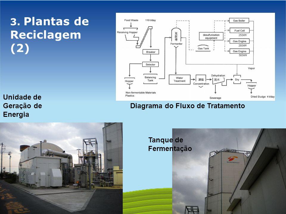 3. Plantas de Reciclagem (2)