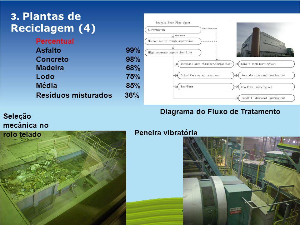 3. Plantas de Reciclagem (4)