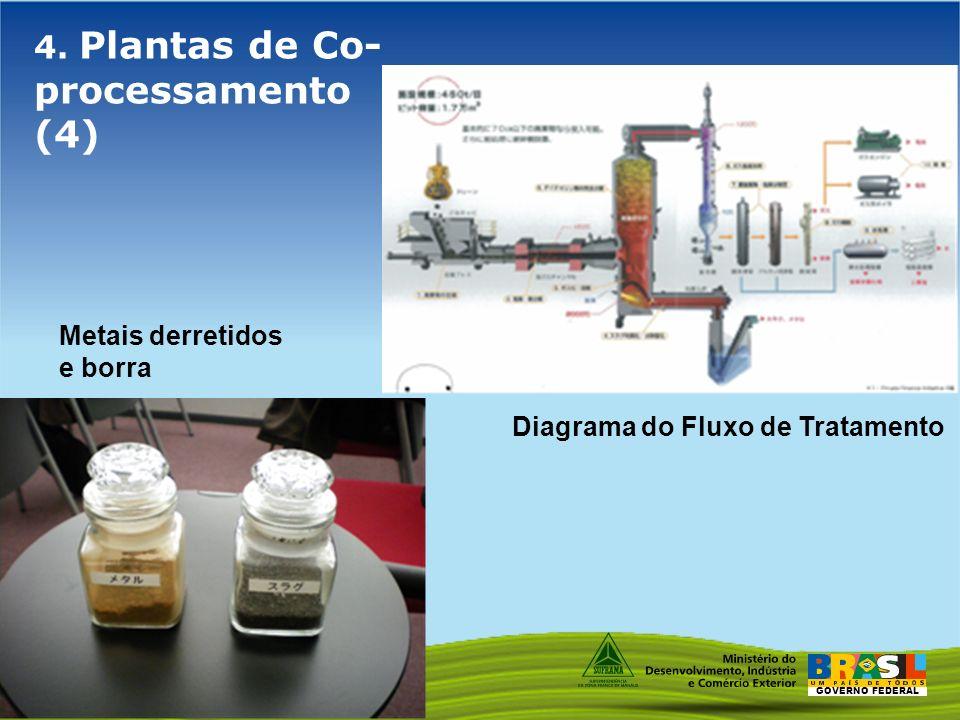 4. Plantas de Co-processamento (4)