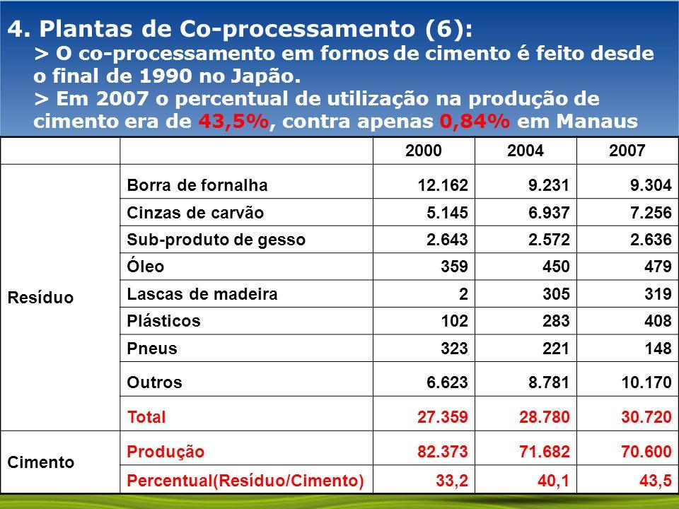4. Plantas de Co-processamento (6): > O co-processamento em fornos de cimento é feito desde o final de 1990 no Japão. > Em 2007 o percentual de utilização na produção de cimento era de 43,5%, contra apenas 0,84% em Manaus