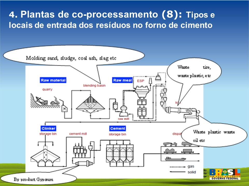 4. Plantas de co-processamento (8): Tipos e locais de entrada dos resíduos no forno de cimento