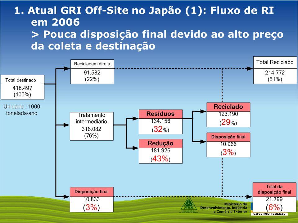 1. Atual GRI Off-Site no Japão (1): Fluxo de RI em 2006 > Pouca disposição final devido ao alto preço da coleta e destinação