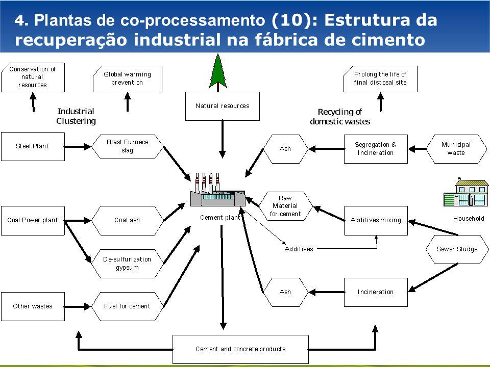 4. Plantas de co-processamento (10): Estrutura da recuperação industrial na fábrica de cimento