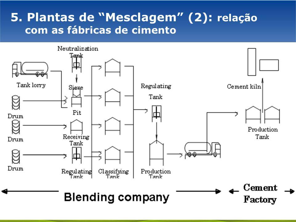 5. Plantas de Mesclagem (2): relação com as fábricas de cimento