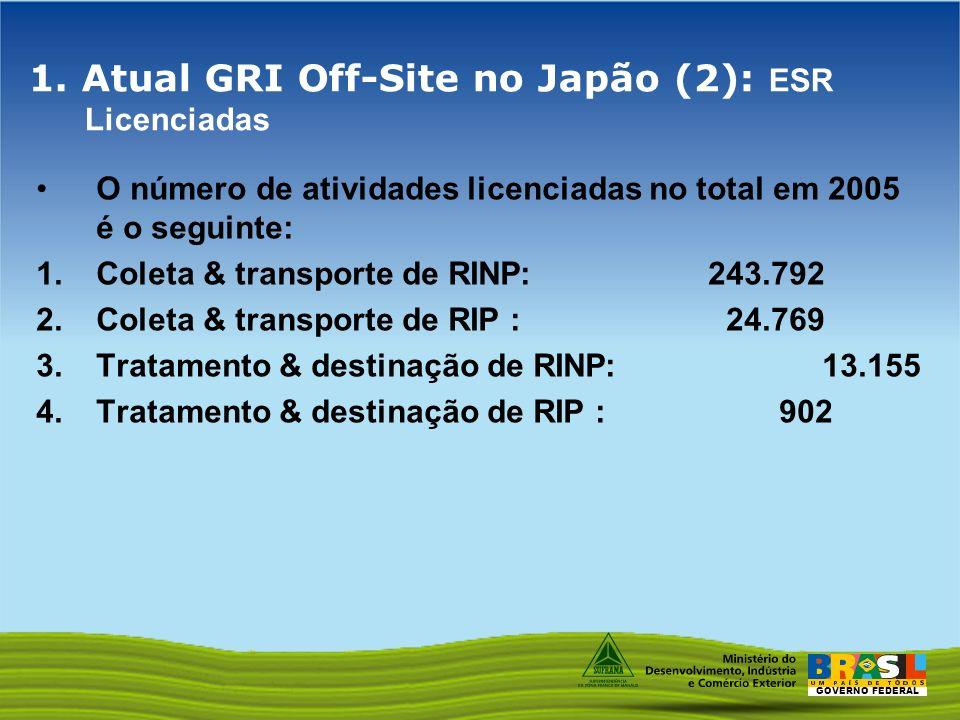 1. Atual GRI Off-Site no Japão (2): ESR Licenciadas