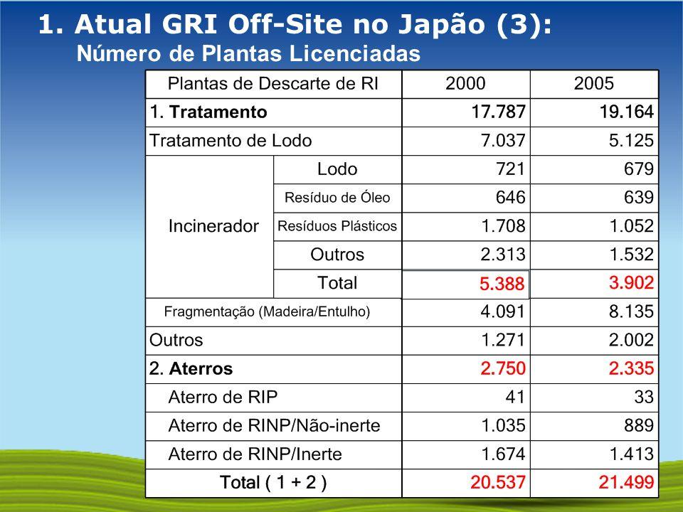 1. Atual GRI Off-Site no Japão (3): Número de Plantas Licenciadas