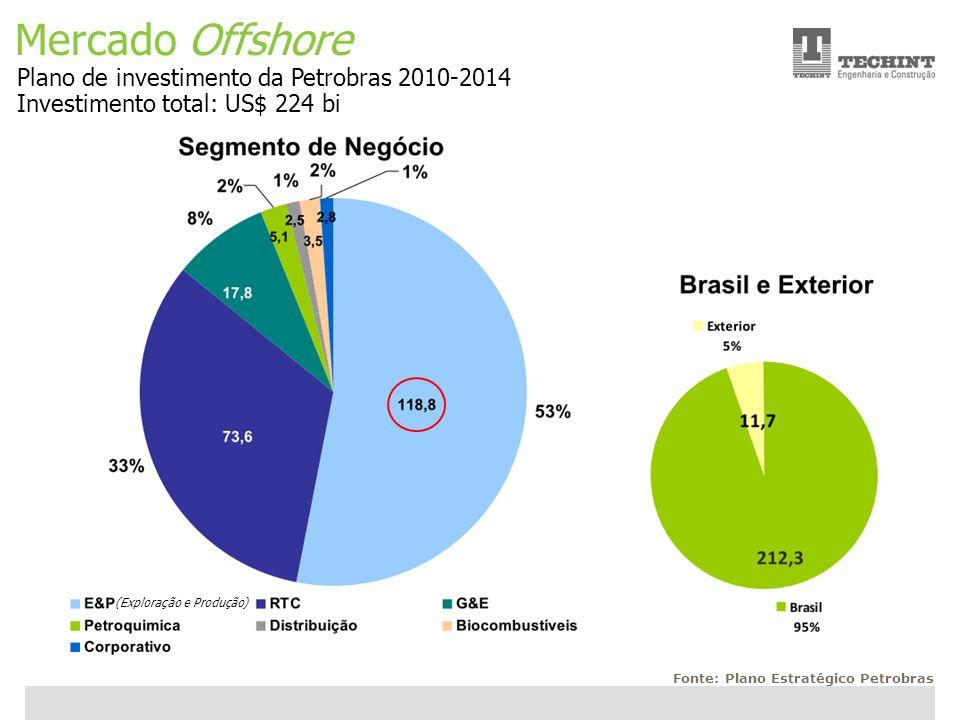 Mercado Offshore Plano de investimento da Petrobras 2010-2014
