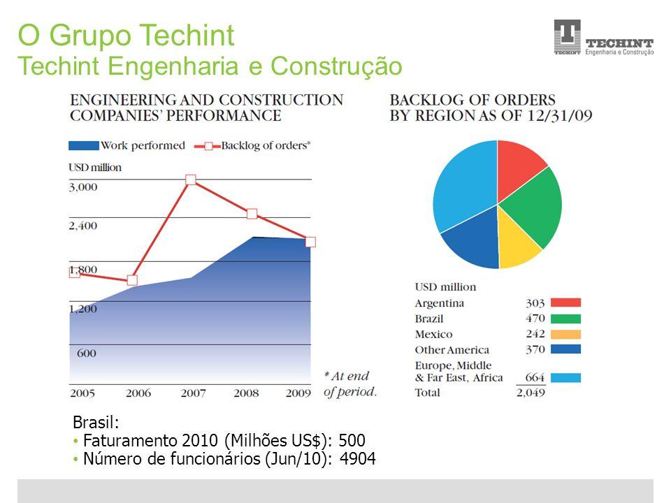 O Grupo Techint Techint Engenharia e Construção Brasil: