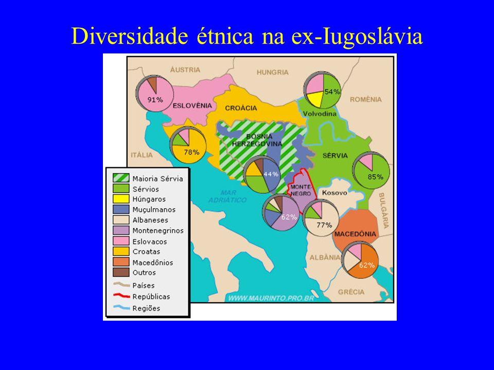 Diversidade étnica na ex-Iugoslávia