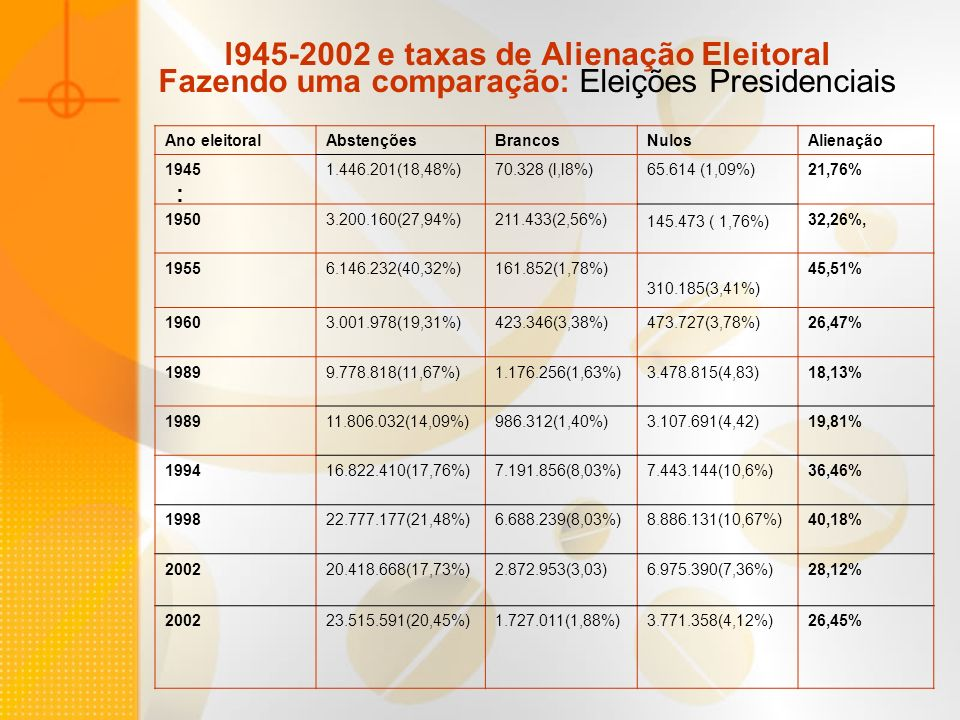 l945-2002 e taxas de Alienação Eleitoral Fazendo uma comparação: Eleições Presidenciais