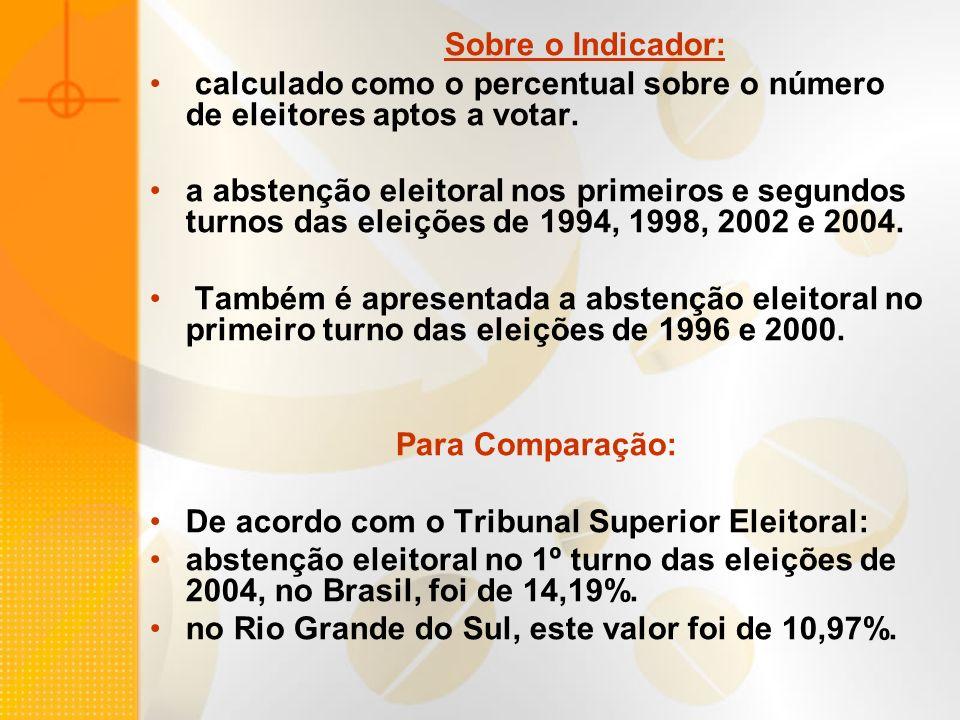 Sobre o Indicador:calculado como o percentual sobre o número de eleitores aptos a votar.