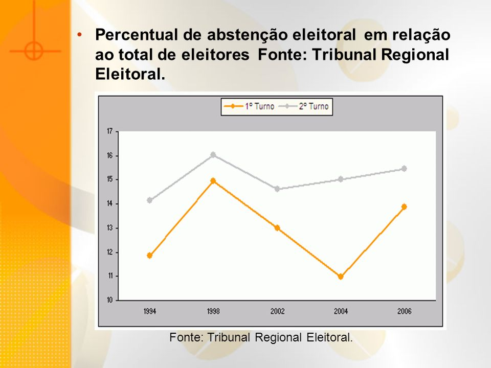 Percentual de abstenção eleitoral em relação ao total de eleitores Fonte: Tribunal Regional Eleitoral.