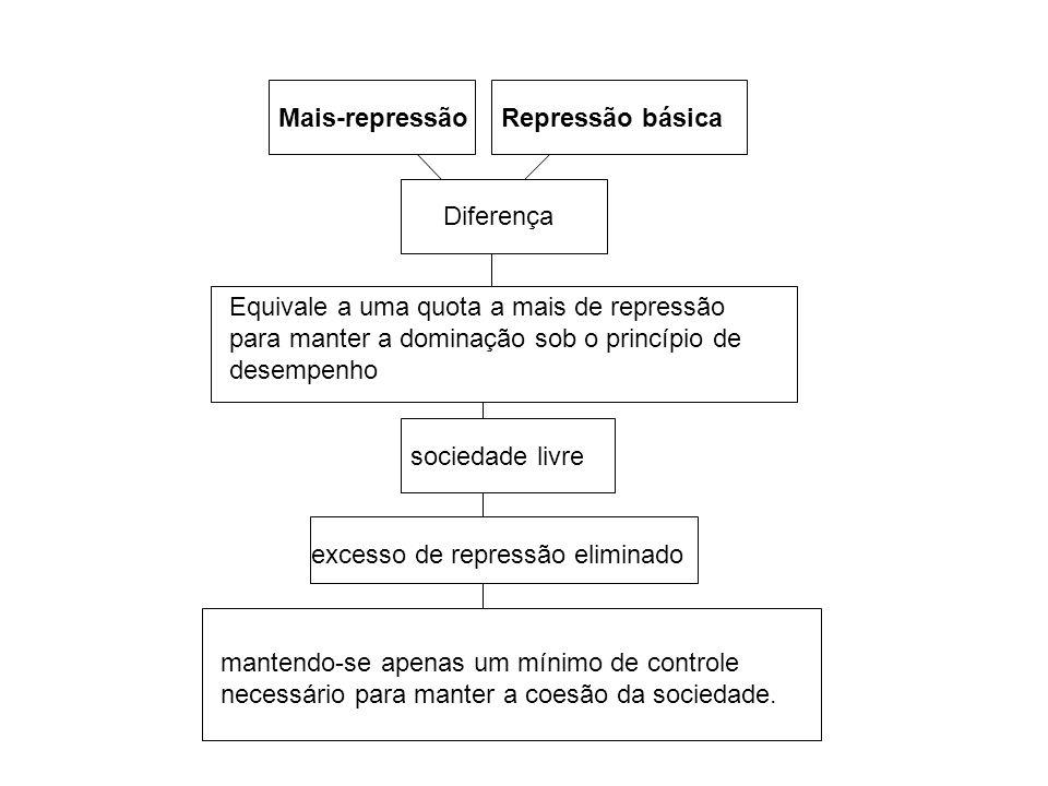 Mais-repressão Repressão básica. Diferença. Equivale a uma quota a mais de repressão para manter a dominação sob o princípio de desempenho.