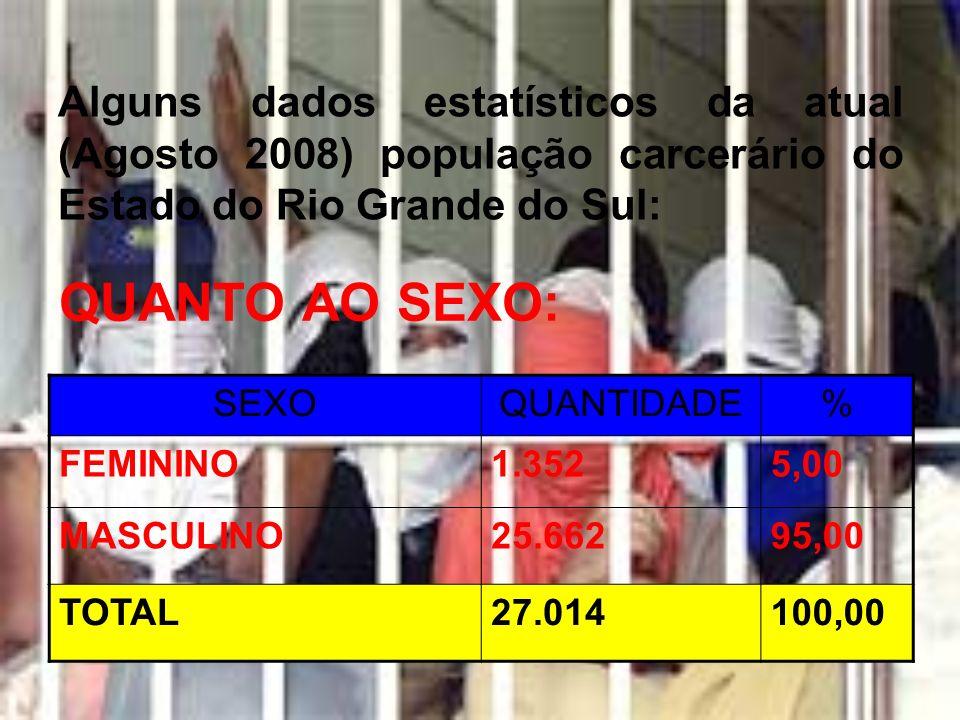 Alguns dados estatísticos da atual (Agosto 2008) população carcerário do Estado do Rio Grande do Sul: