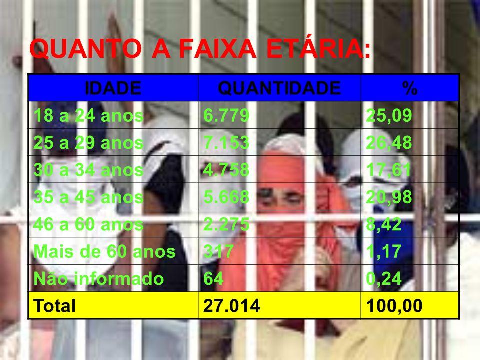 QUANTO A FAIXA ETÁRIA: IDADE QUANTIDADE % 18 a 24 anos 6.779 25,09