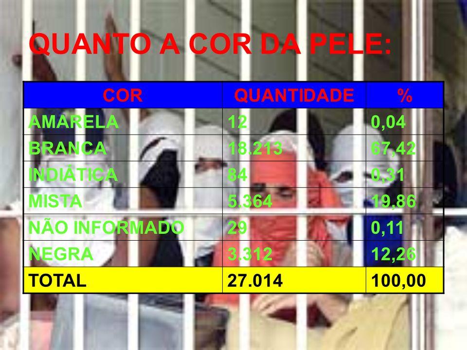 QUANTO A COR DA PELE: COR QUANTIDADE % AMARELA 12 0,04 BRANCA 18.213