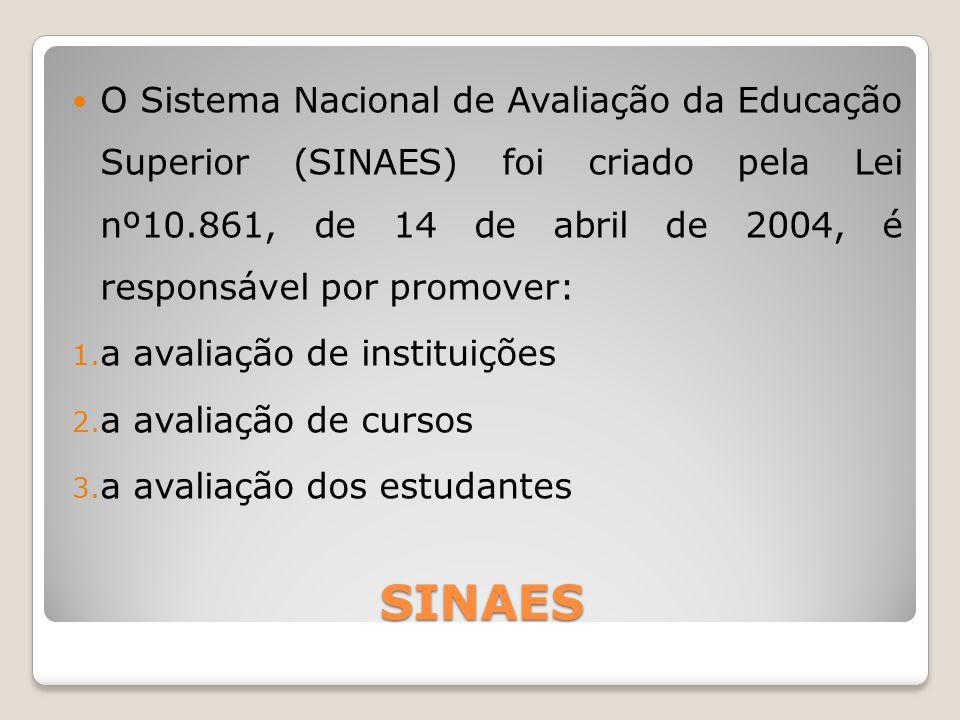 O Sistema Nacional de Avaliação da Educação Superior (SINAES) foi criado pela Lei nº10.861, de 14 de abril de 2004, é responsável por promover: