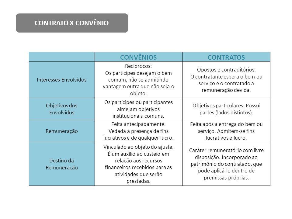 CONTRATO X CONVÊNIO CONVÊNIOS CONTRATOS
