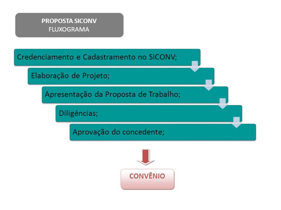 Credenciamento e Cadastramento no SICONV;