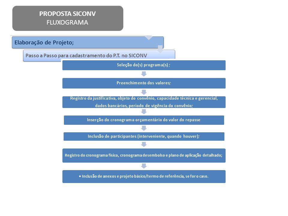 PROPOSTA SICONV FLUXOGRAMA
