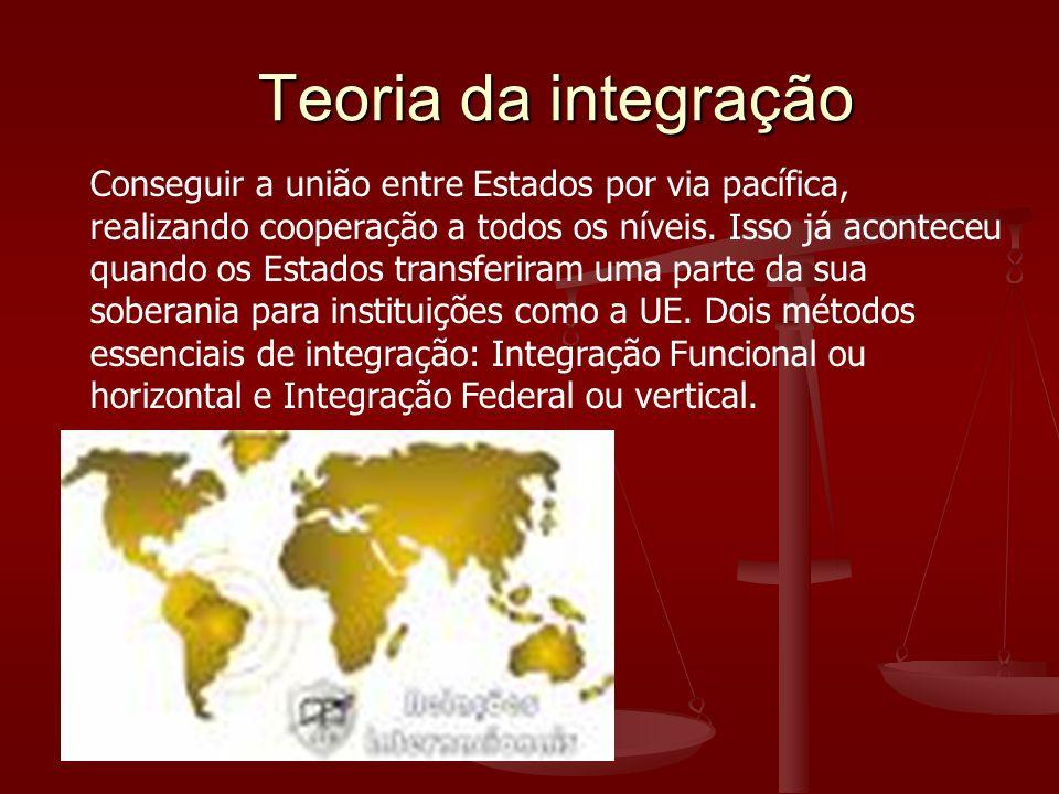 Teoria da integração