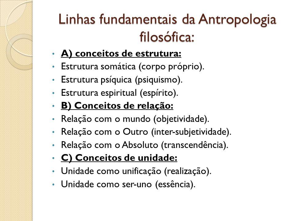 Linhas fundamentais da Antropologia filosófica: