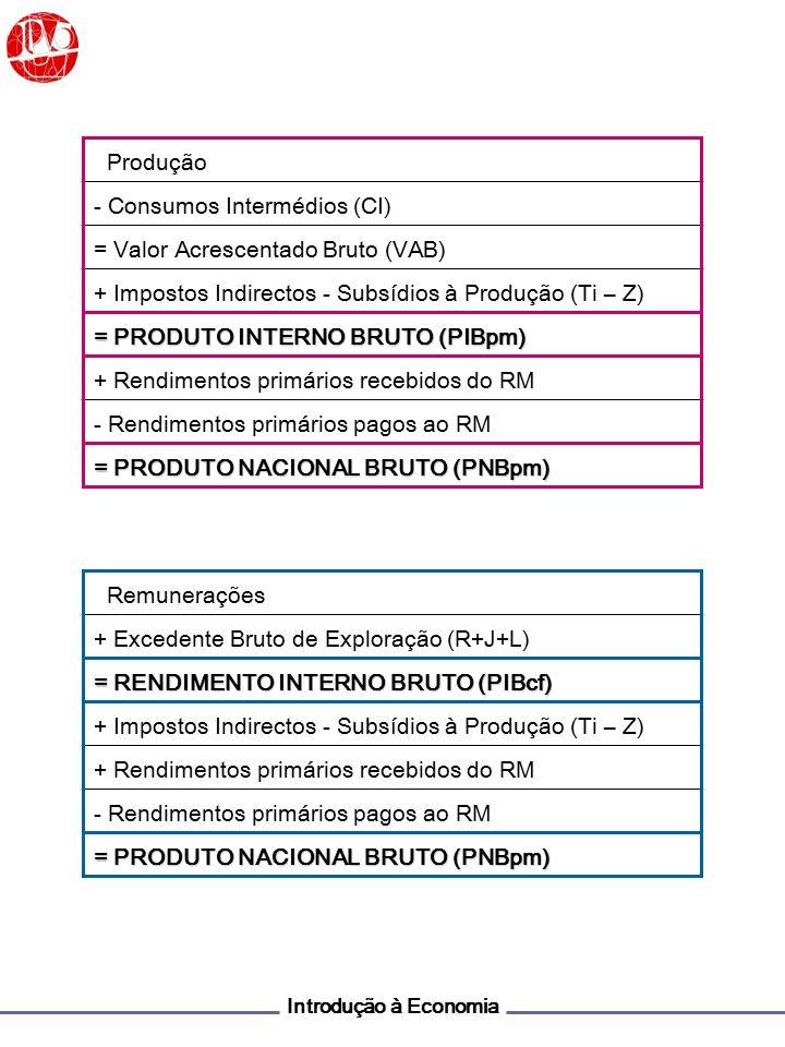 - Consumos Intermédios (CI) = Valor Acrescentado Bruto (VAB)