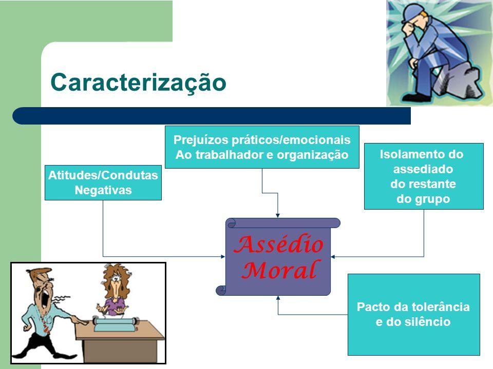 Prejuízos práticos/emocionais Ao trabalhador e organização