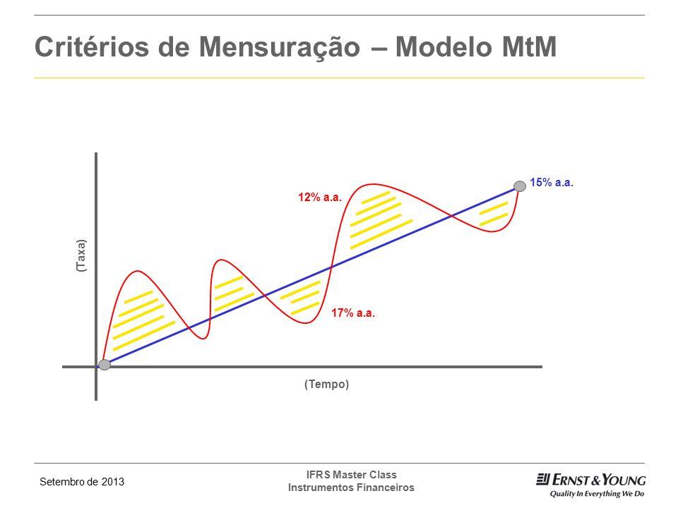 Critérios de Mensuração – Modelo MtM