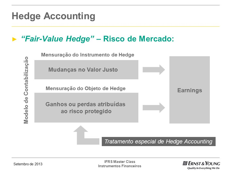 Hedge Accounting Fair-Value Hedge – Risco de Mercado: