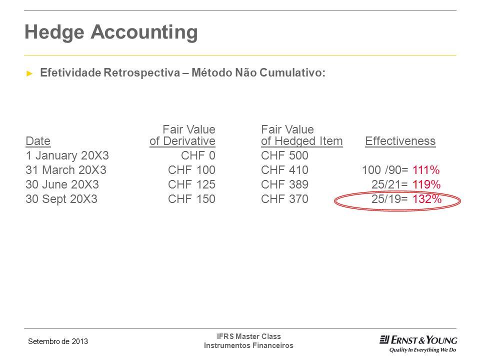 Hedge Accounting Efetividade Retrospectiva – Método Não Cumulativo: Fair Value Fair Value Date of Derivative of Hedged Item Effectiveness.