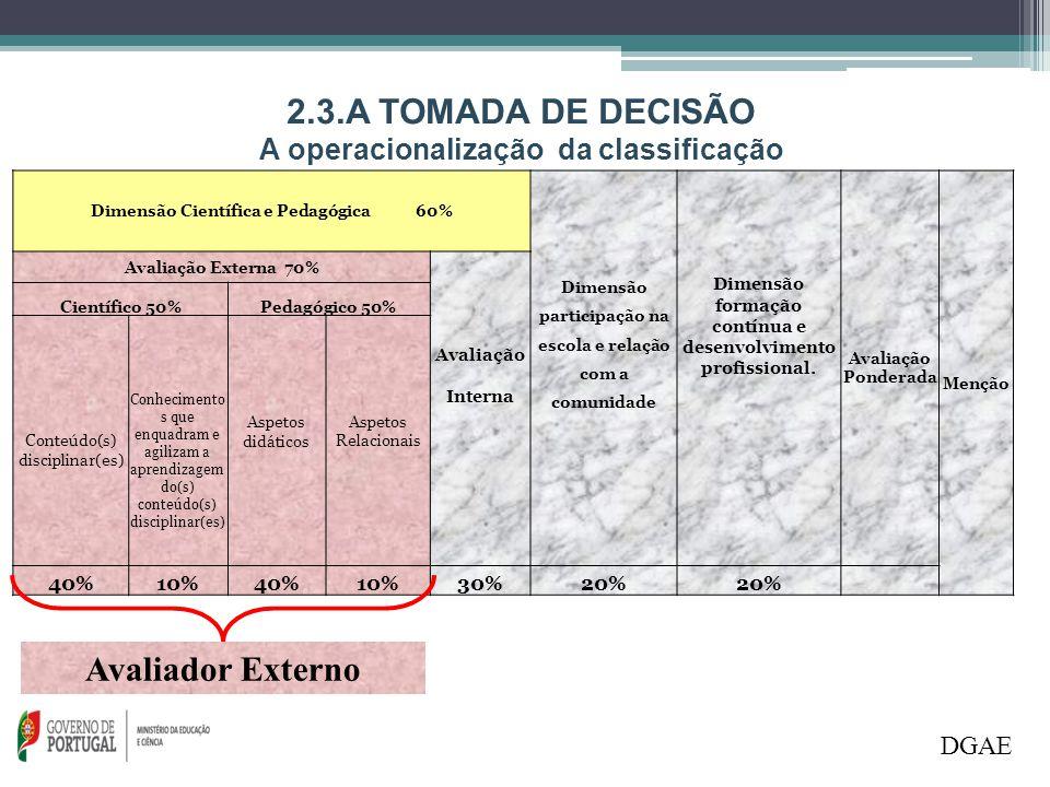 2.3.A TOMADA DE DECISÃO Avaliador Externo