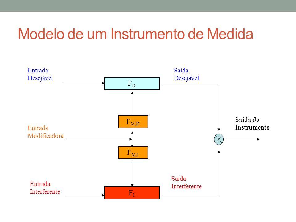 Modelo de um Instrumento de Medida